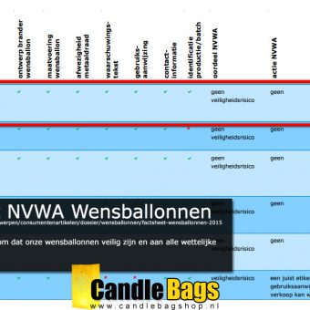 Veilige wensballon ook volgens de NVWA